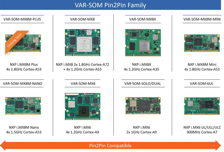 VAR-SOM Pin2Pin product family