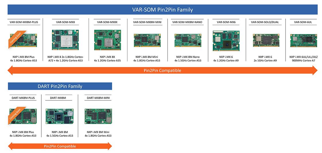 Pin2Pin families